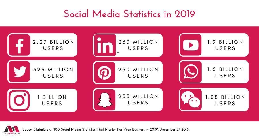 Social Media Statistics in 2019